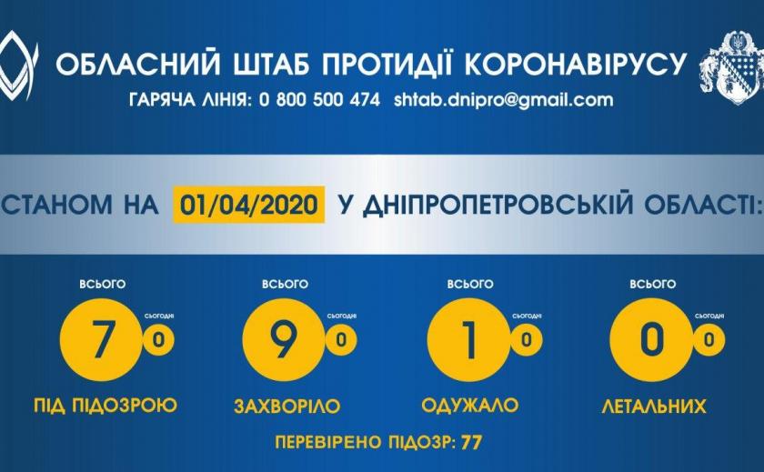 На Днепропетровщине 77 человек проверили на коронавирус