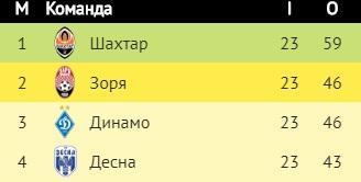 Футбол. Результаты 23 тура украинской Премьер-лиги